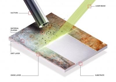پاکسازی سطح توسط اشعه لیزر
