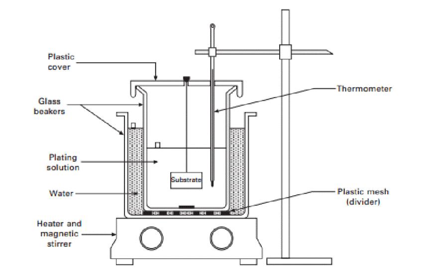 شماتیک فرآیند الکترولس