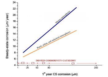 روشهای مدلسازی خوردگی اتمسفری