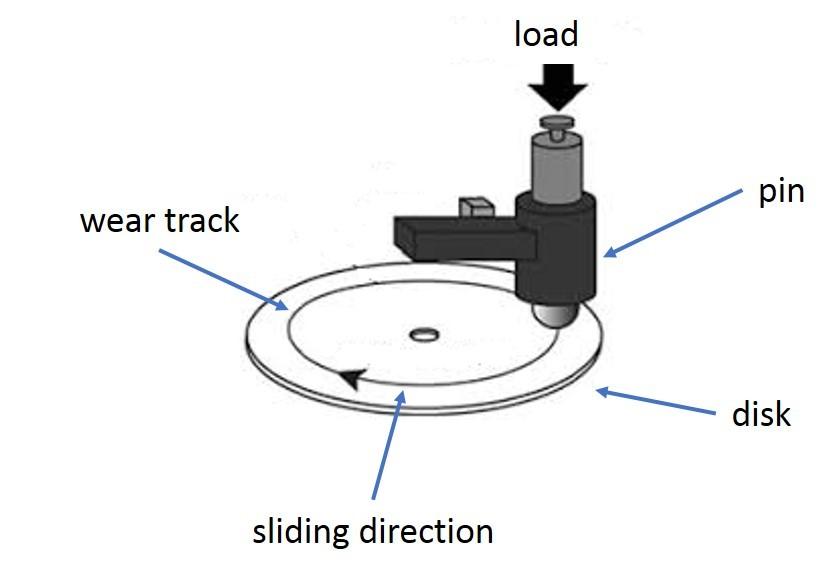 شماتیک دستگاه پین روی دیسک