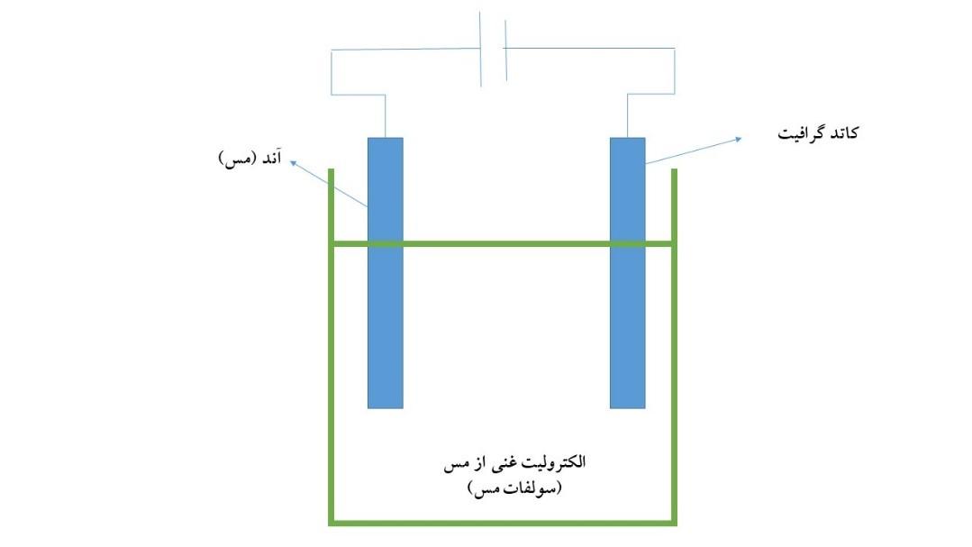 فرآیند تولید پودر مس با روش رسوب الکتریکی