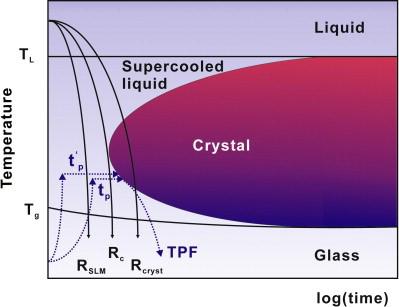 ساختار آمورف