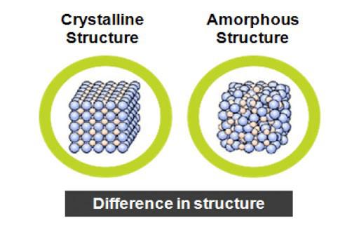 ساختار کریستال
